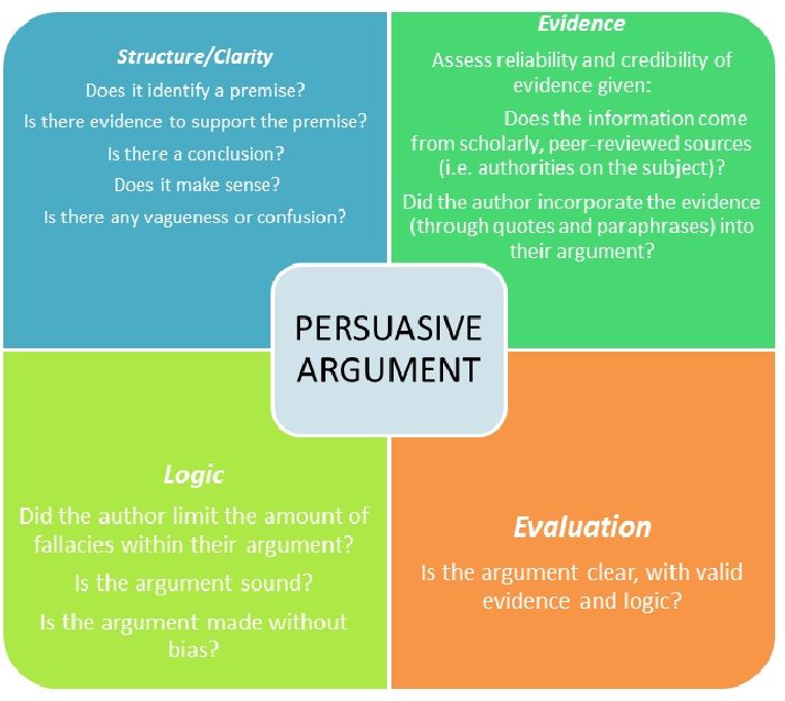 persuasive essay writing rules Can you convince me developing persuasive writing rules of the game: have from the map to their finished essays use the persuasive writing assessment to.
